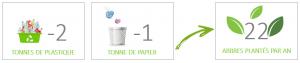 Infographie déchets plastique - 2 tonnes de plastique -1 tonne de papier = 22 arbres plantés par an