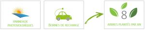 Panneaux phptp et bornes de recharges = 8 arbres plantés par an